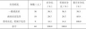 表1-21 河源村民自述住房状况