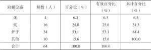 表1-26 河源村民的取暖设施