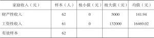 表2-1 2015年河源村民收入情况-续表