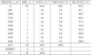 表2-3 2015年河源村民低保金收入