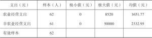 表2-9 2016年河源村民支出
