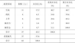 表2-15 河源村民自述最主要致贫原因