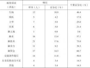表2-16 河源村民自述致贫原因