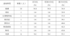表2-17 河源村民自述的患病种类