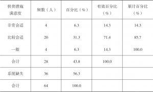 表4-1 河源村民对本村安排的扶贫措施的评价