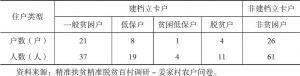表2-1 调查对象的住户类型分布