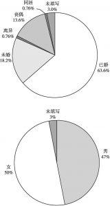 图2-1 调查样本的婚姻状况和性别统计