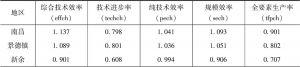 表7-13 2011~2015年东中部省市的Malmquist指数及其分解结果
