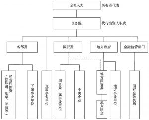 图3-2 我国国有资产管理体制现状