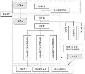 图3-3 未来中国国有资产管理体制框架设计