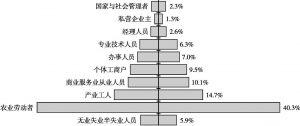 图9-2 2006年中国社会阶层结构