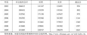 表5-4 近年来社会组织的发展(按注册性质分类)
