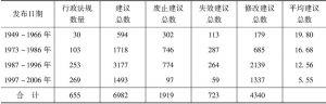 表6-2 655件行政法规的建议