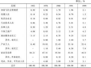 表14 1952~1999年中国社会阶层结构的演变