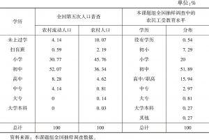 表10-4 农民工的受教育水平与农村人口受教育水平的比较