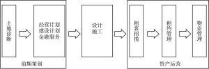 图8 日本租赁住宅资产管理公司全产业链服务流程