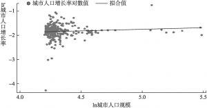 图3-6 环湖城市群人口增长率与初始规模双对数散点分布