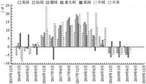 图1 2015~2019年主要经济体进口变动趋势(季度同比增长率)