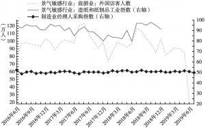 图19 印尼景气敏感产业趋势信号(月)