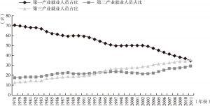 图6 1978~2011年我国三次产业就业人员构成情况