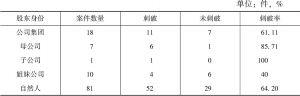 表6 涉案公司的股东身份对刺破率的影响