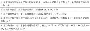 表3 四东县乡镇工作实绩考核加分项目