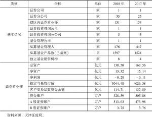 表4 天津证券市场概况