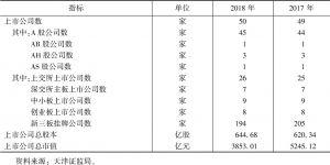 表5 天津股票市场概况