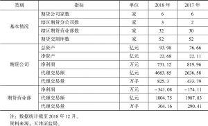 表8 天津期货市场概况