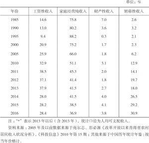 表4-2 青海农村居民人均纯收入构成比重