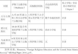 表4 中亚国家伊斯兰教育状况