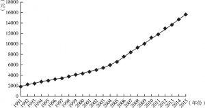 图3-2 中国人均GDP平均值变动趋势