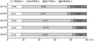 图5 蒙东地区农牧民家庭收入来源结构变化情况