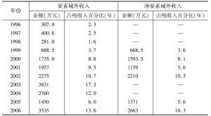 表6-1 喜洲净要素域外收入——外出劳务收入