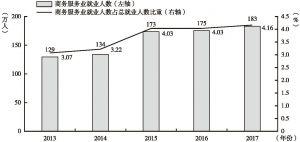 图4 2013~2017年粤港澳大湾区商务服务业就业人数总体情况