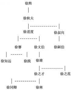 图1 东海徐氏世系