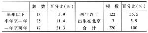 表3-24 来京时间统计表