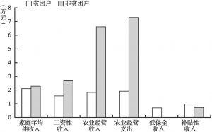 图19 贫困户与非贫困户家庭收支对比