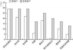 图22 贫困户与非贫困户家庭财产对比