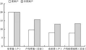 图27 贫困户与非贫困户农业资源情况对比