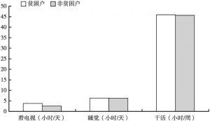 图43 贫困户与非贫困户时间利用对比