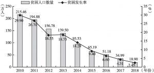 图2 2010~2018年赣州市贫困人口数量和贫困发生率