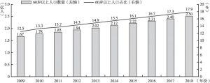 图2-2 中国老龄化人口变化趋势(2009-2018)