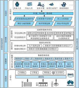 图1 平台架构