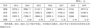 表1 2010~2019年城乡居民人均可支配收入