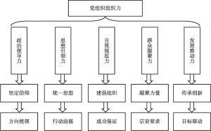 图1 中小学校党组织组织力构成要素
