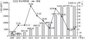 图6 2009~2019年广州货运周转量及增速