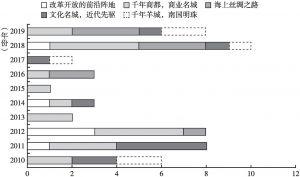 图1 研究文献中的广州城市形象时空变化