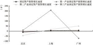图1 2018年北京、上海、广州固定资产投资增长情况