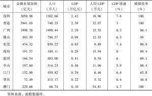 表1 2018年粤港澳大湾区各城市经济数据对比
